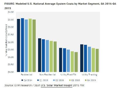 gtm_solar_costs_report