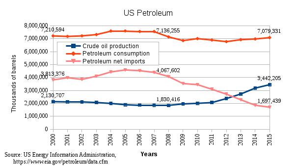 USPetroleum2000-2015