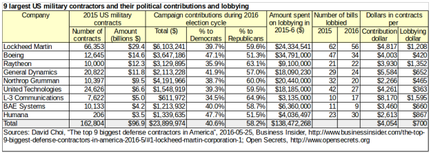 largestusmilitarycontractors