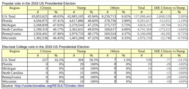 2016uspresidentelectionvotes