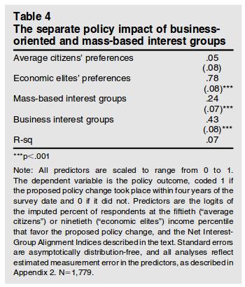 Gilens and Page (2014) p. 571