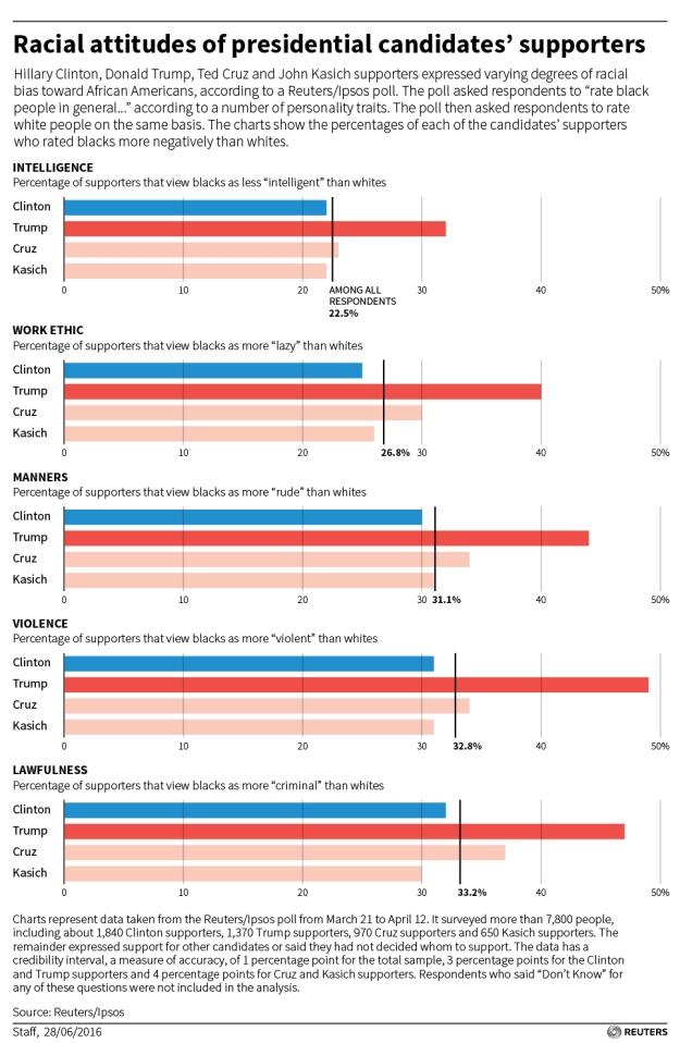 racialattitudesoftrumpsupporters