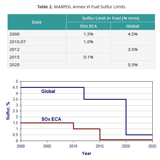 Sulfur Limits on Marine Fuel