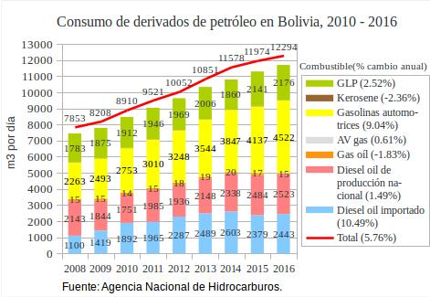 ConsumoCarburantesBoliviaGrafico