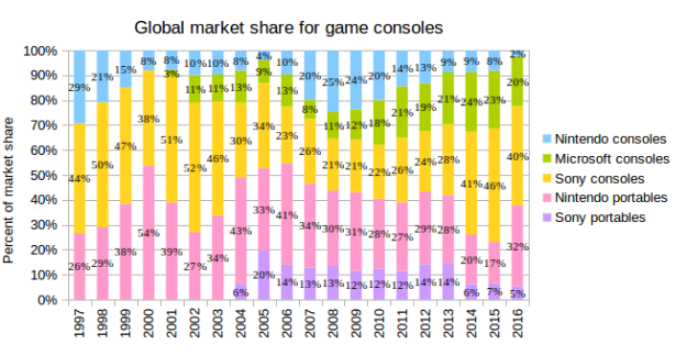 GameConsolesMarketShare1997-2016