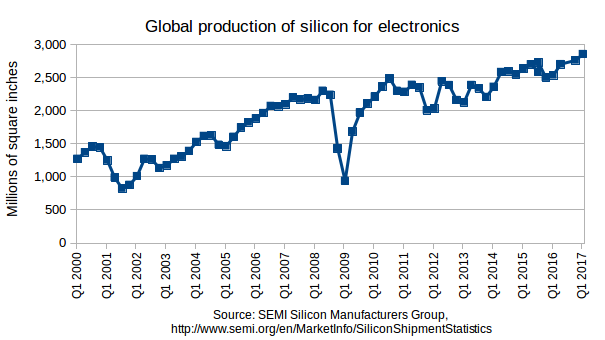 GlobalProductionOfSilicon2000-16