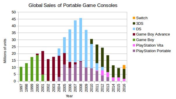 PortableGameConsoleSales1994-2016