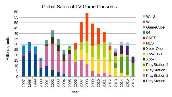TVGameConsoleSales1994-2016
