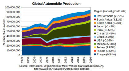 GlobalAutoProduction