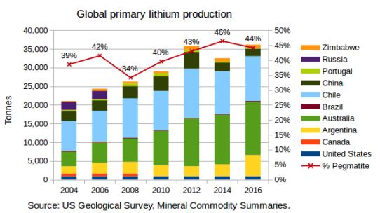 LithiumFromPegmatites