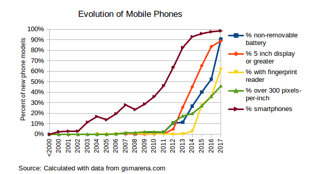 EvolutionOfMobilePhones