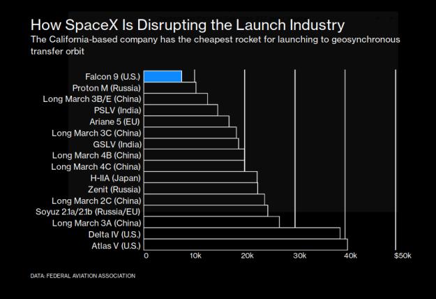 SpaceXPricePerKgToGTO