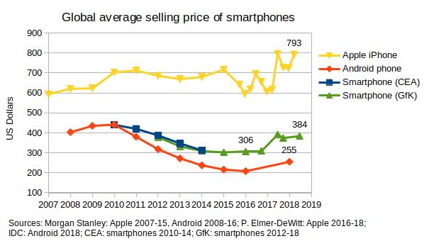 AverageSellingPriceSmartphones