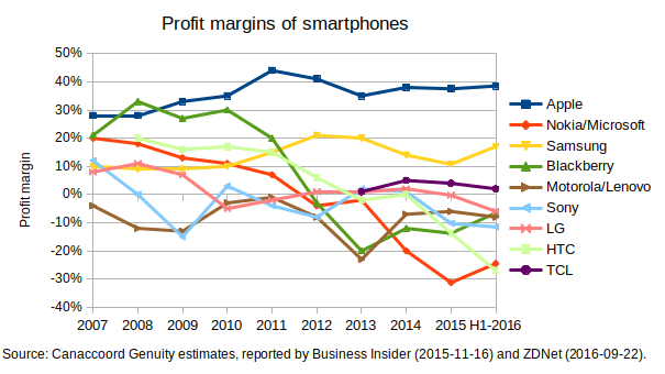 DecliningProfitMarginsSmartphones