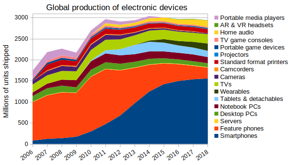 GlobalProductionElectronicDevices2006-18
