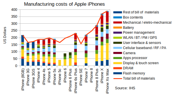 RisingCostsOfiPhoneOverTime