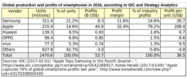 SmartphoneProfitsIn2016