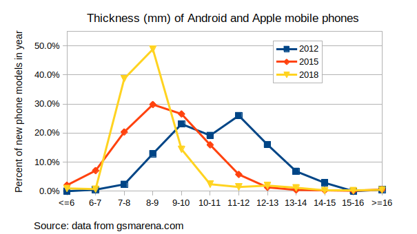 ThicknessOfSmartphones2012-2018