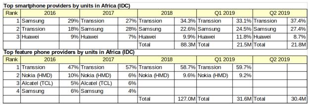 AfricaSmartphones2016-9