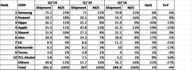 ihs-markit-q2-2019-shipment