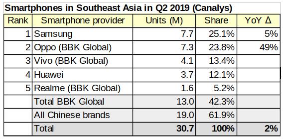 SouthEastAsiaSmartphonesQ2_2019.png