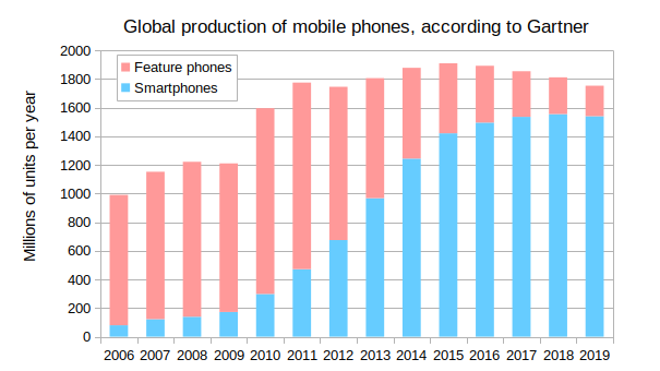 GlobalProductionOfMobilePhones_2006-2019